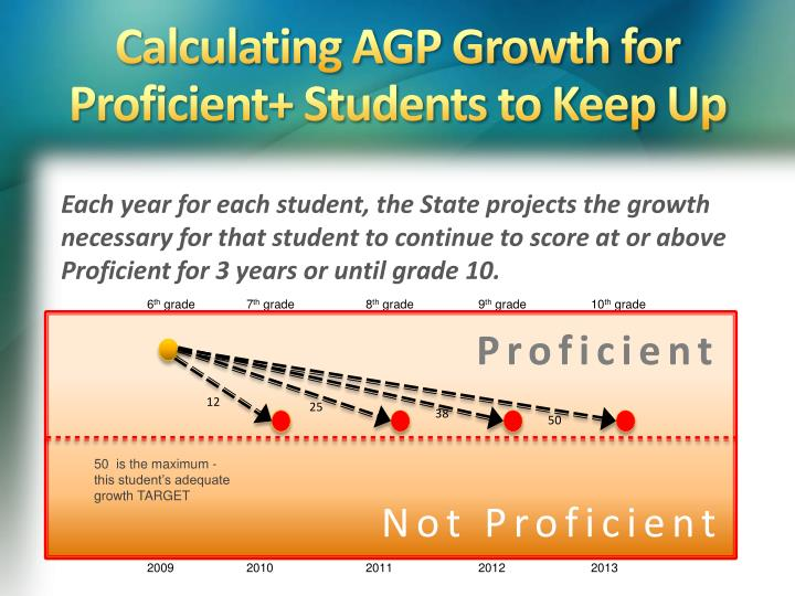 Calculating AGP Growth for Proficient+ Students to Keep Up