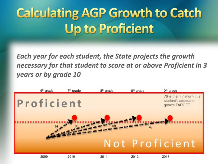 Calculating AGP Growth to Catch Up to Proficient