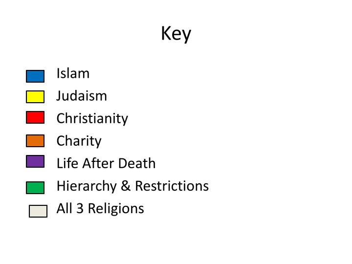 Venn Diagram Comparing Christianity And Judaism And Islam Vaydile