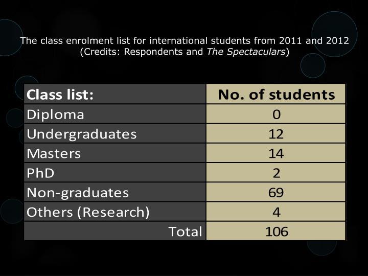 The class enrolment list for international