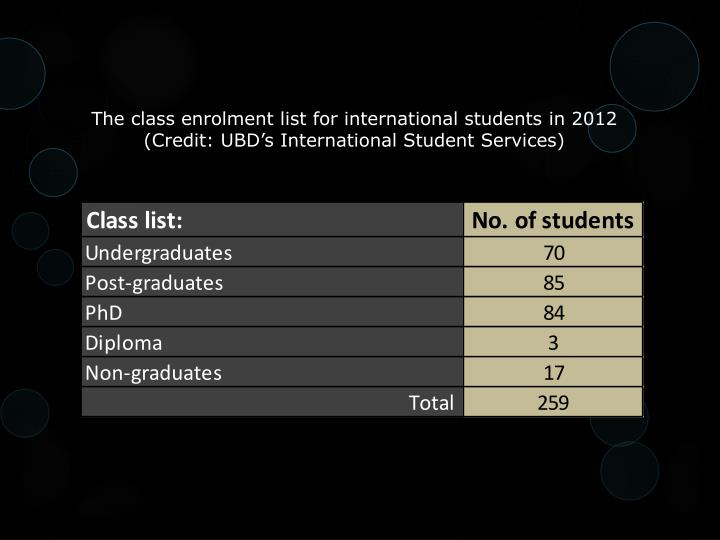 The class enrolment list for international students