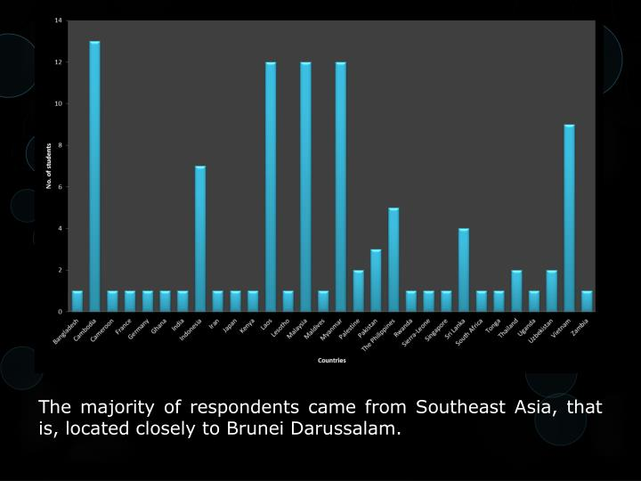 The majority of respondents came from Southeast Asia, that is, located closely to Brunei Darussalam.