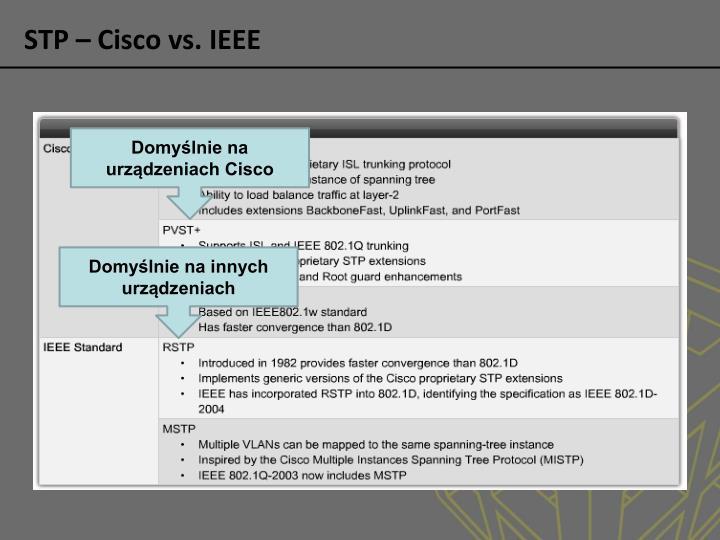 STP – Cisco