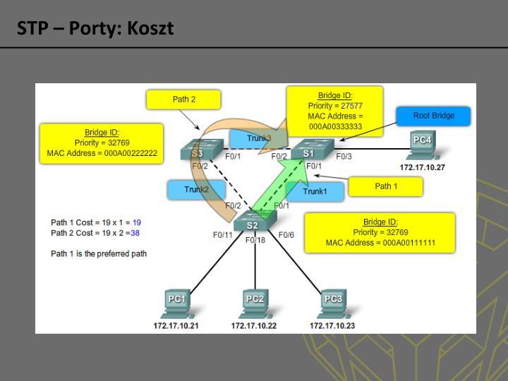 STP – Porty: Koszt