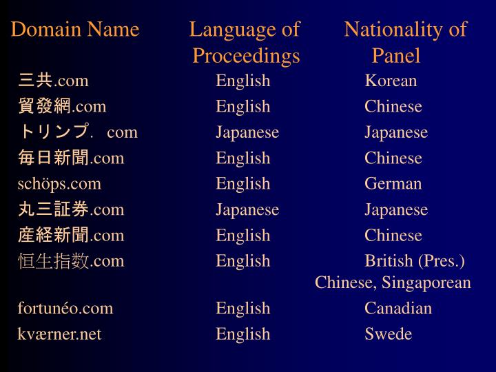 Domain Name         Language of        Nationality of