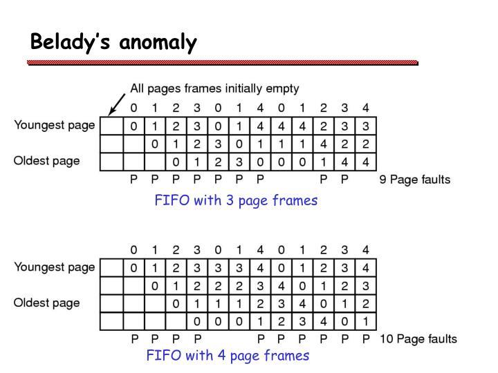 Belady's anomaly
