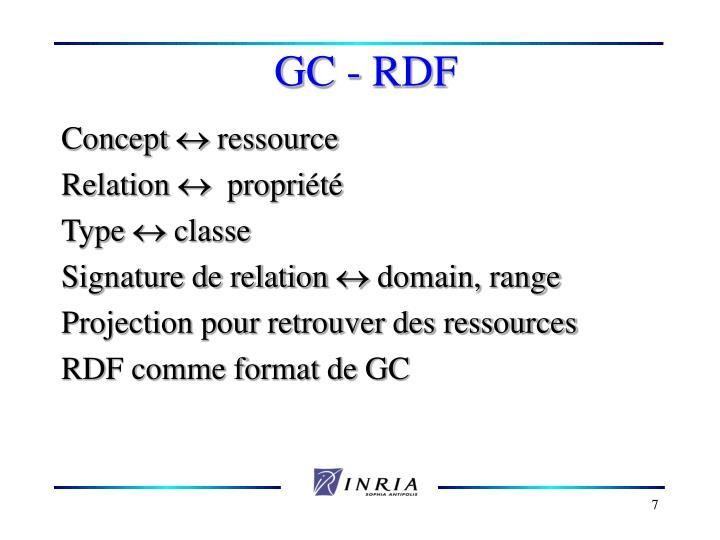 GC - RDF