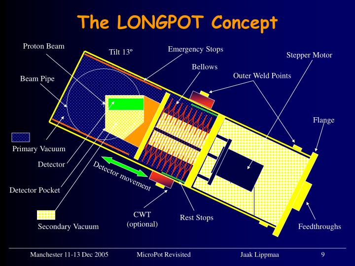 The LONGPOT Concept