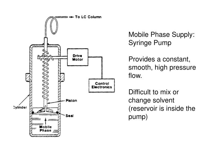 Mobile Phase Supply:  Syringe Pump