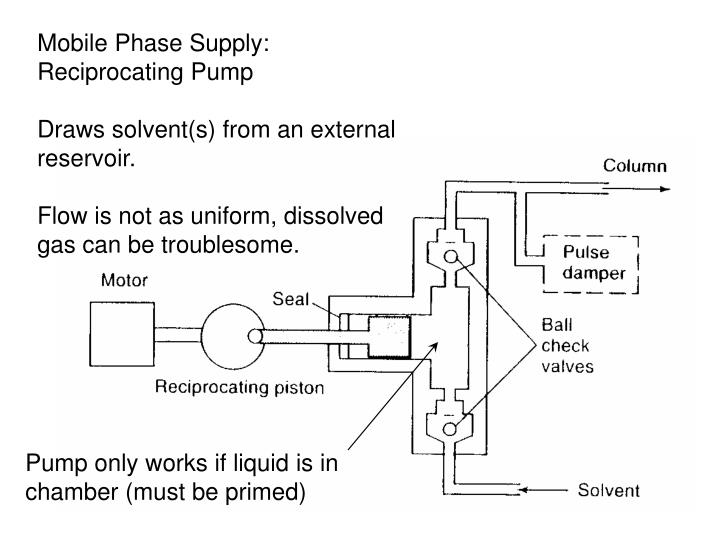 Mobile Phase Supply:  Reciprocating Pump