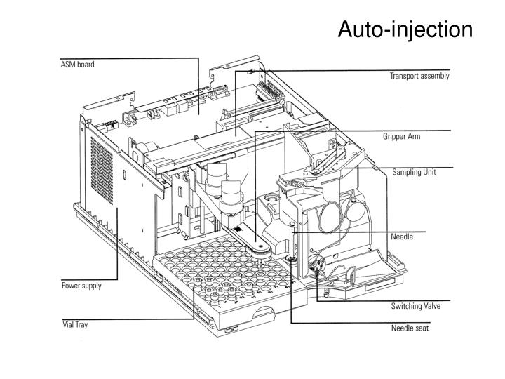 Auto-injection