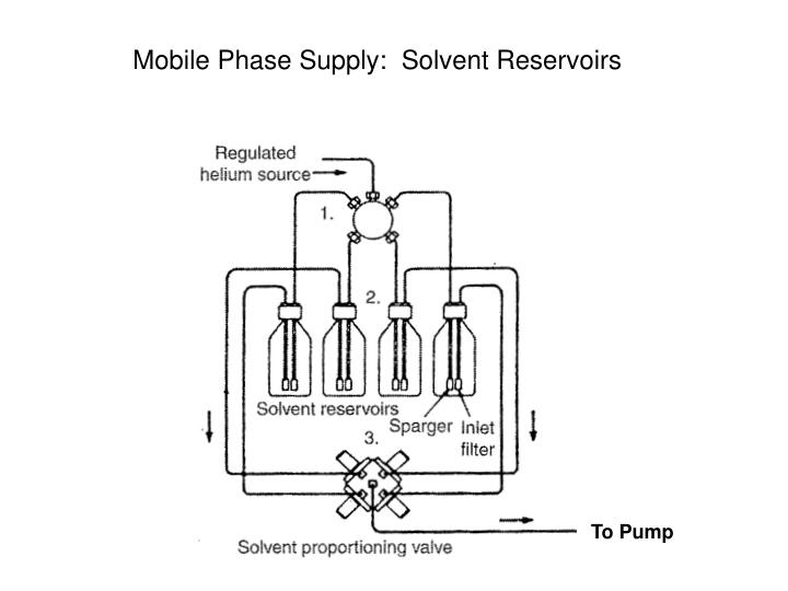 Mobile Phase Supply:  Solvent Reservoirs
