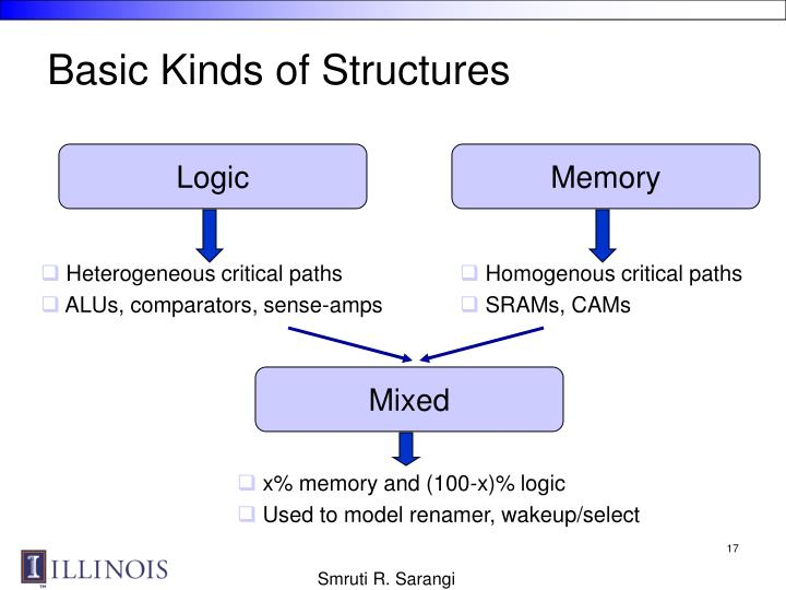 Basic Kinds of Structures