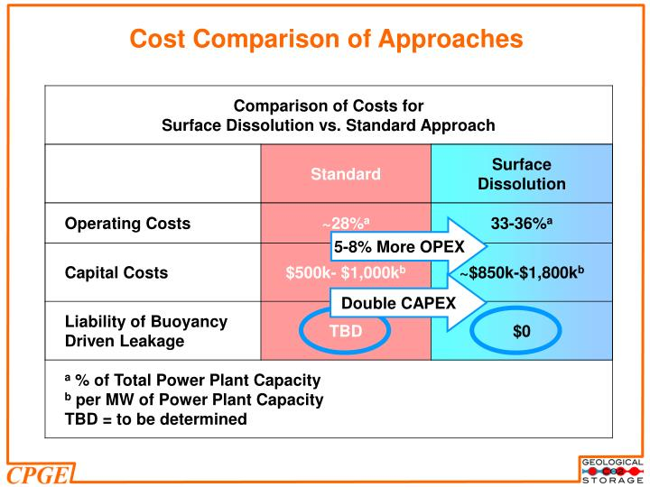 Cost Comparison of Approaches