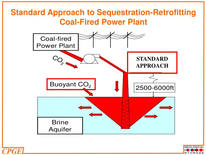 Standard Approach to Sequestration-Retrofitting Coal-Fired Power Plant