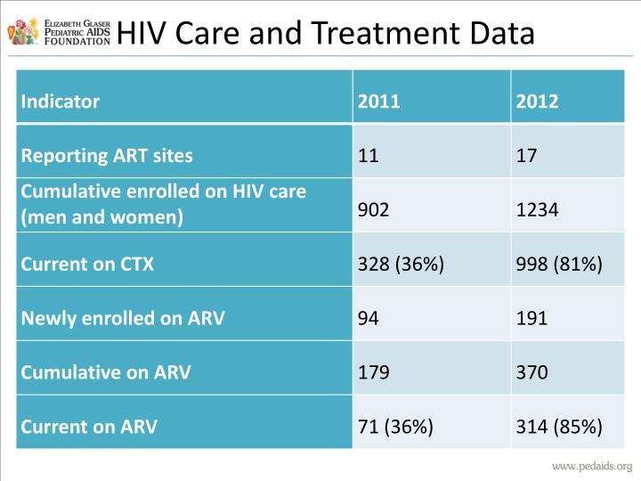 HIV Care and Treatment Data