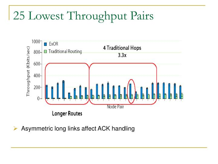 25 Lowest Throughput Pairs