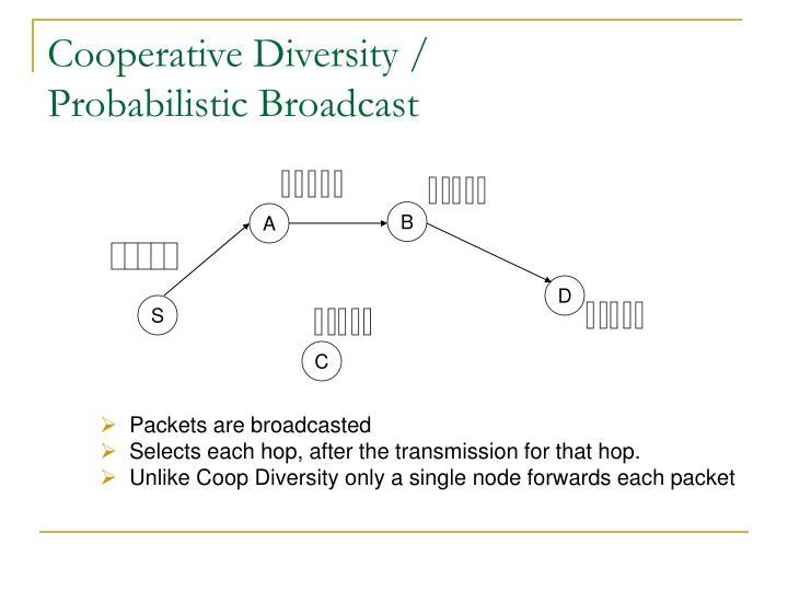 Cooperative Diversity /