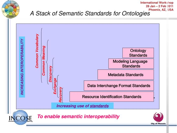A Stack of Semantic Standards for Ontologies