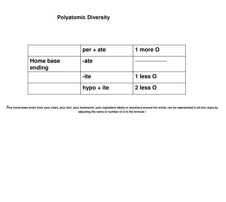Polyatomic Diversity