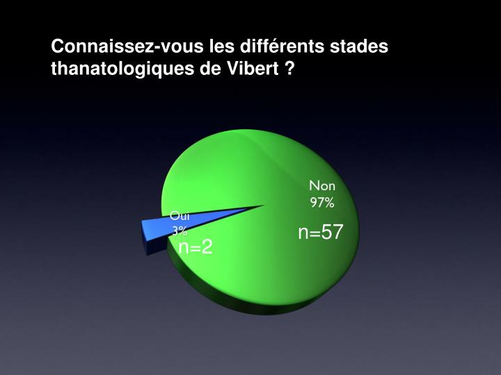 Connaissez-vous les différents stades thanatologiques de Vibert?