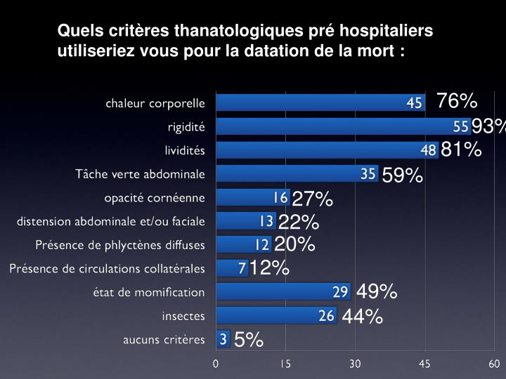Quels critères thanatologiques pré hospitaliers utiliseriez vous pour la datation de la mort: