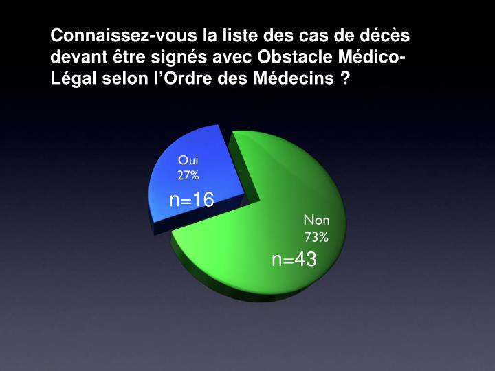 Connaissez-vous la liste des cas de décès devant être signés avec Obstacle Médico-Légal selon l'Ordre des Médecins?