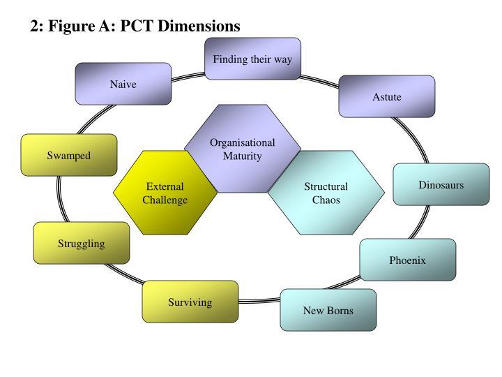 2: Figure A: PCT Dimensions
