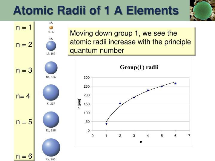 Atomic Radii of 1 A Elements