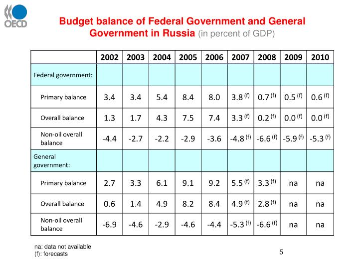 Budget balance of Federal Government and General Government in Russia