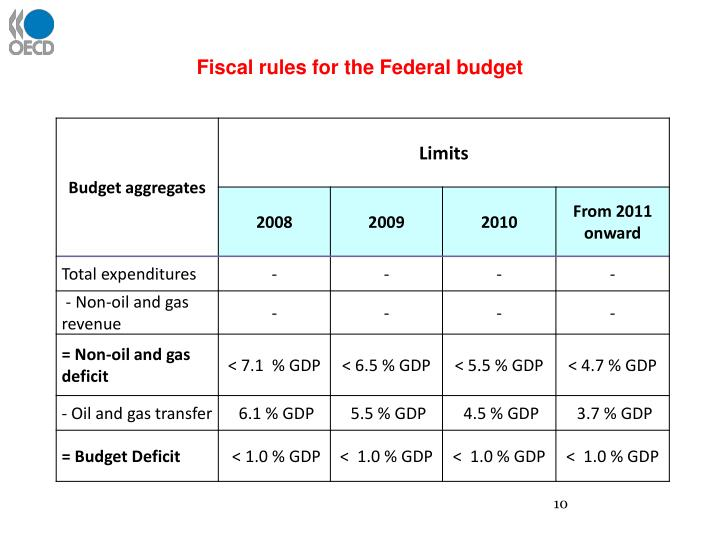 Fiscal rules for the Federal budget