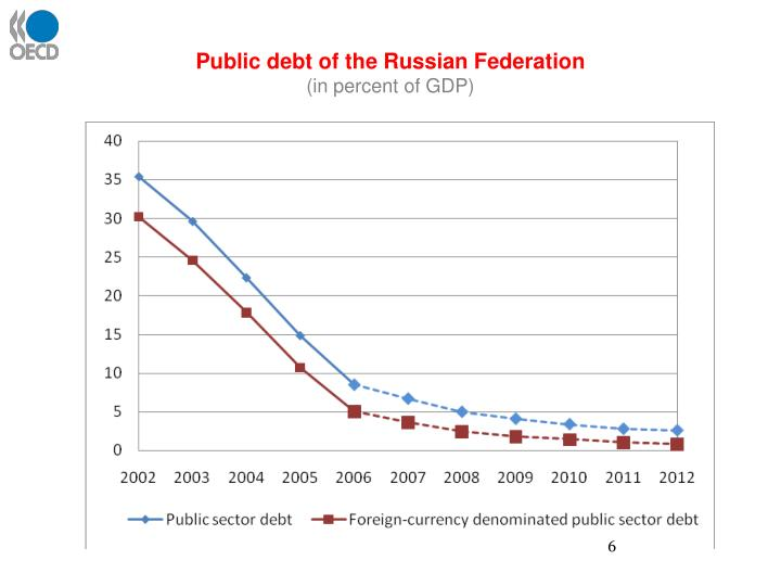 Public debt of the Russian Federation