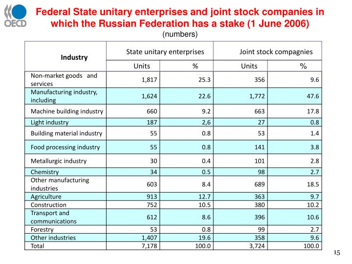 Federal State unitary enterprises and joint stock companies in which the Russian Federation has a stake (1 June 2006)