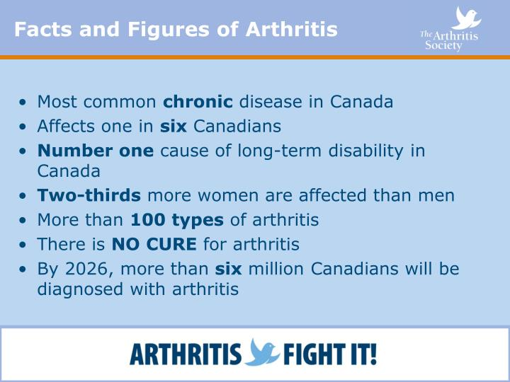 Facts and Figures of Arthritis