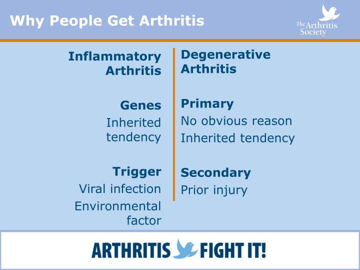 Why People Get Arthritis