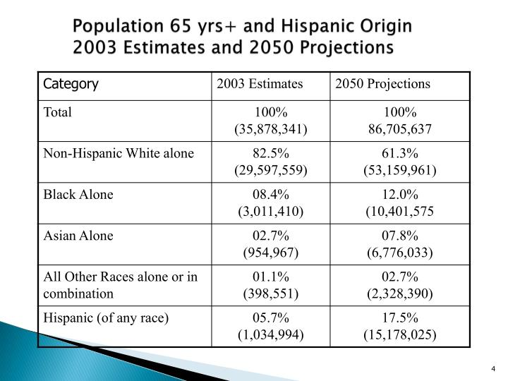 Population 65 yrs+ and Hispanic Origin