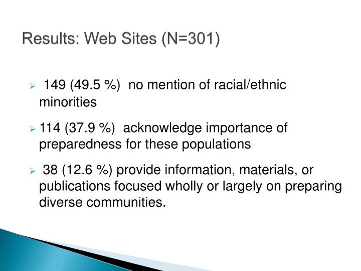 Results: Web Sites (N=301)