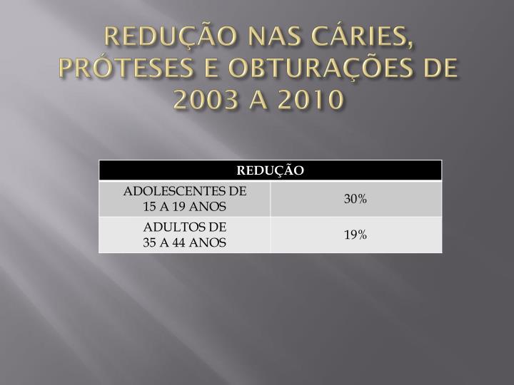 REDUÇÃO NAS CÁRIES, PRÓTESES E OBTURAÇÕES DE 2003 A 2010