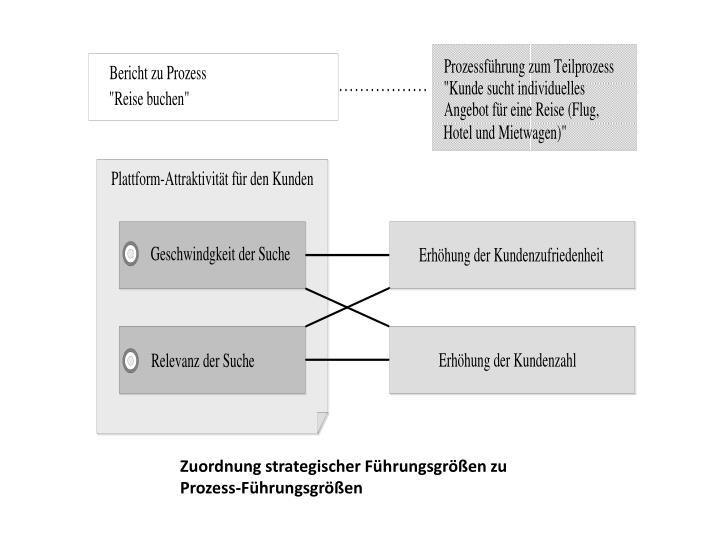 Zuordnung strategischer Führungsgrößen zu Prozess-Führungsgrößen