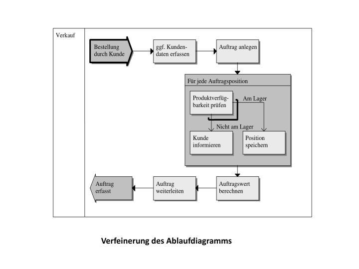 Verfeinerung des Ablaufdiagramms