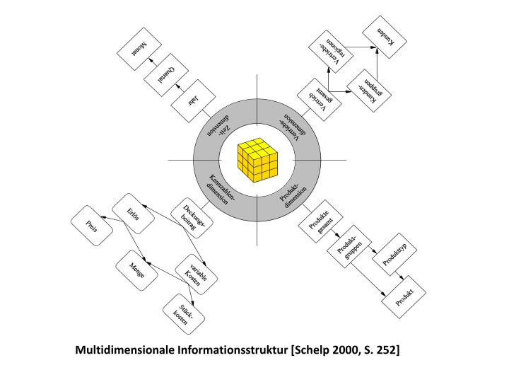 Multidimensionale Informationsstruktur [Schelp 2000, S. 252]