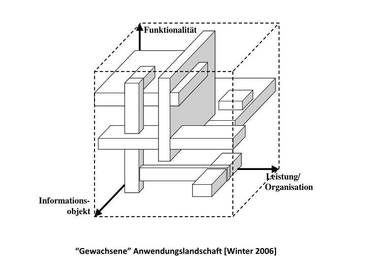 """""""Gewachsene"""" Anwendungslandschaft [Winter 2006]"""