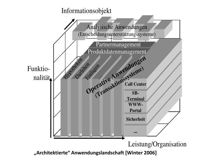 """""""Architektierte"""""""