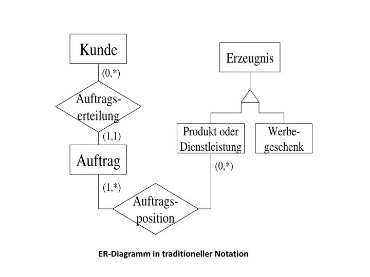 ER-Diagramm in traditioneller Notation