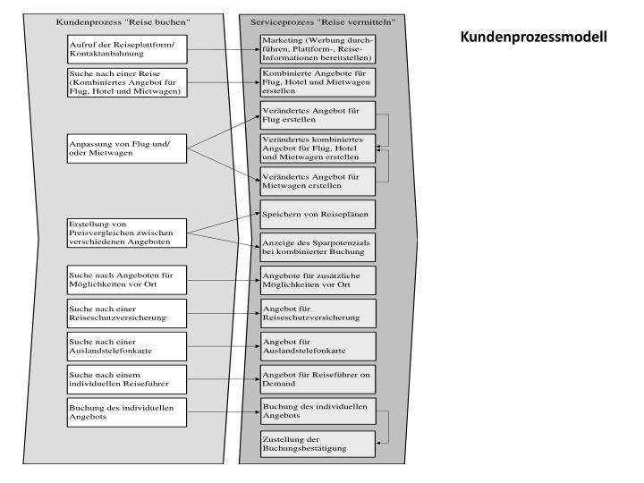 Kundenprozessmodell