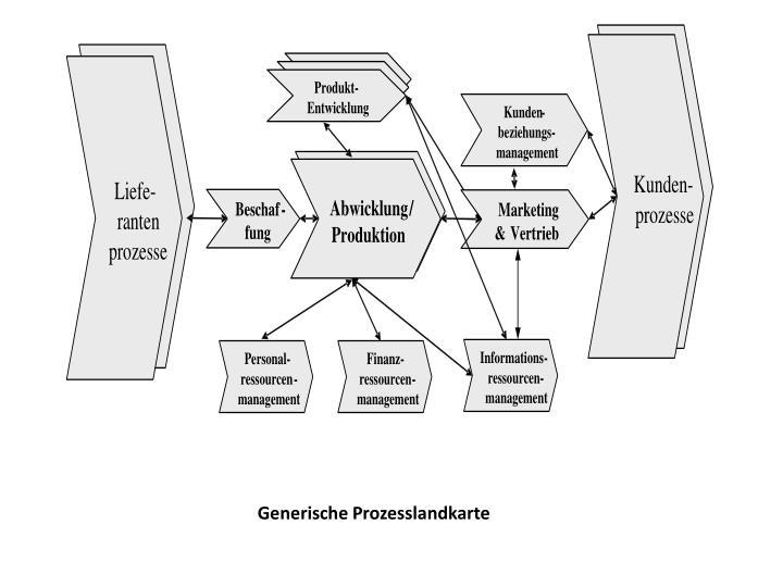 Generische Prozesslandkarte