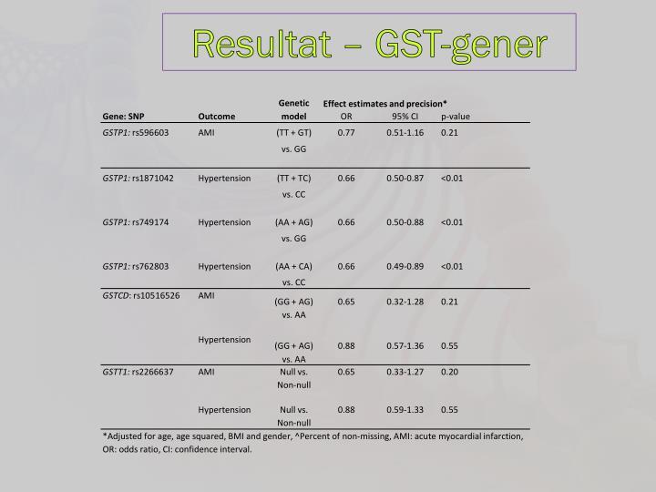 Resultat – GST-gener