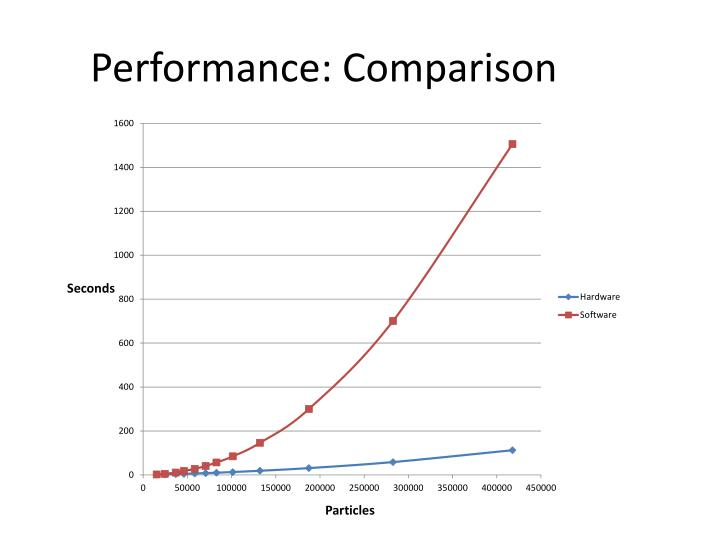 Performance: Comparison