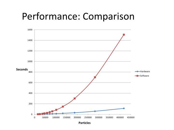 Performance: Comparison