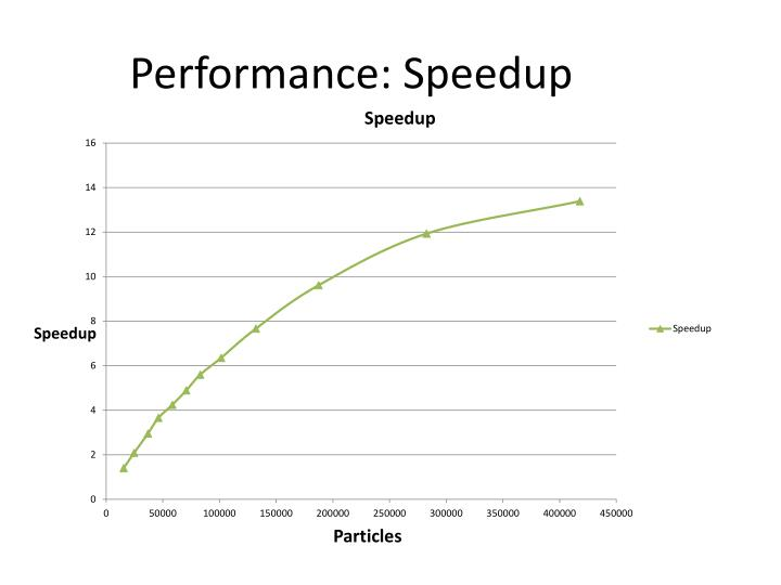 Performance: Speedup